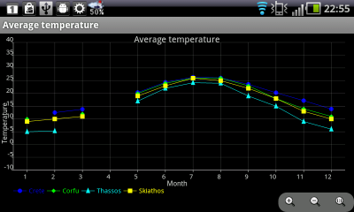 null chart